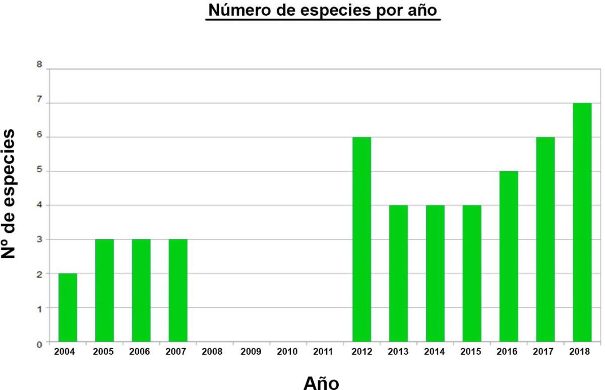 Aumentando la biodiversidad del pinar 3